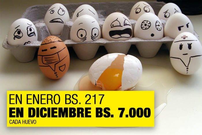 Un huevo costó en diciembre 3.230% más que en enero de 2017