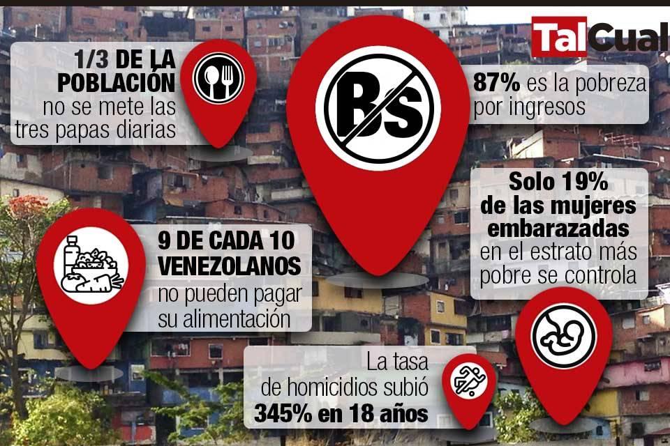 Infografía pobreza