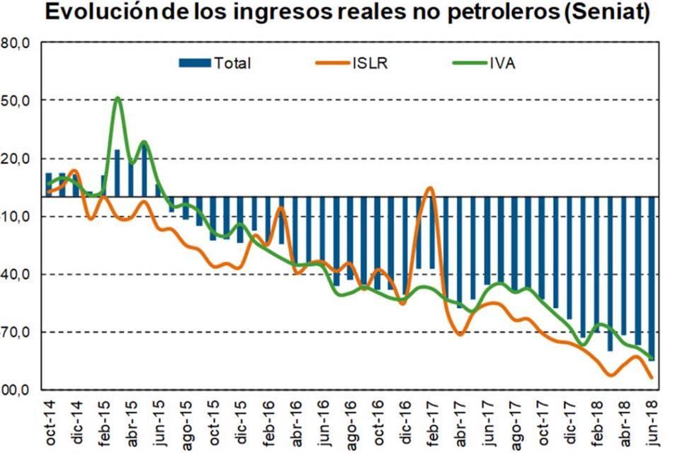 Recaudación no petrolera