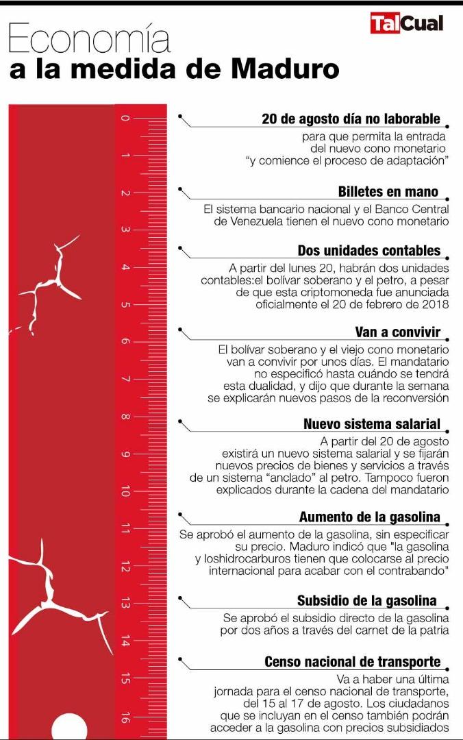Infografía. Medidas de Maduro