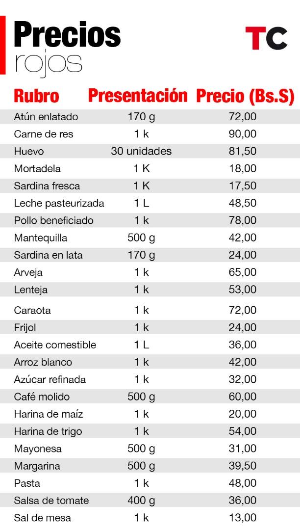 Lista de precios soberanos. Infografía