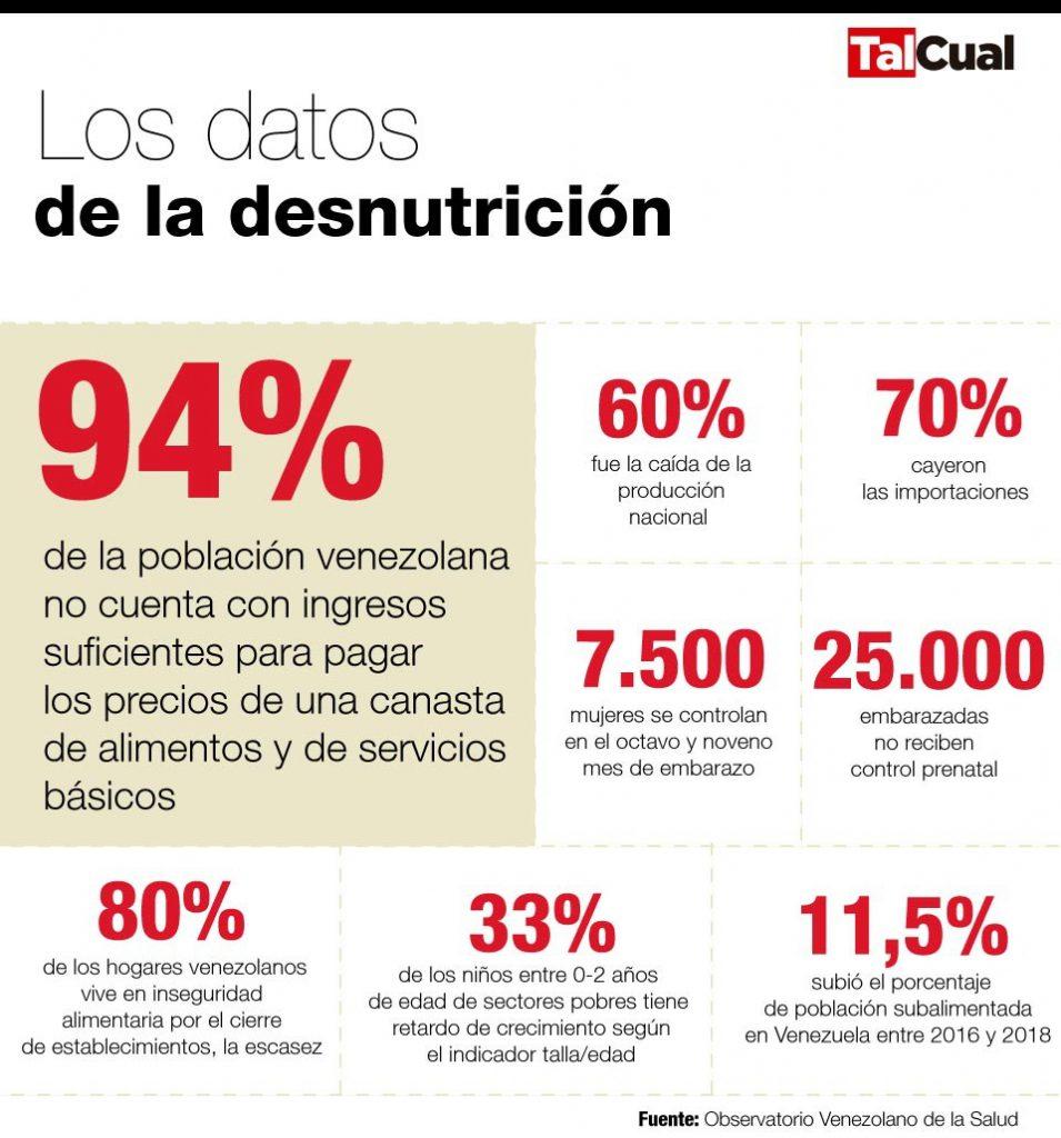 Datos de la desnutrición