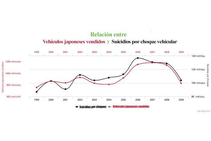 Correlación espuria, por Carolina Gómez-Ávila