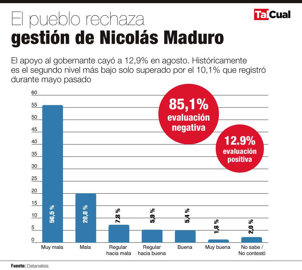 El rechazo a Maduro alcanzó 85,1% según el último sondeo de Datanalisis