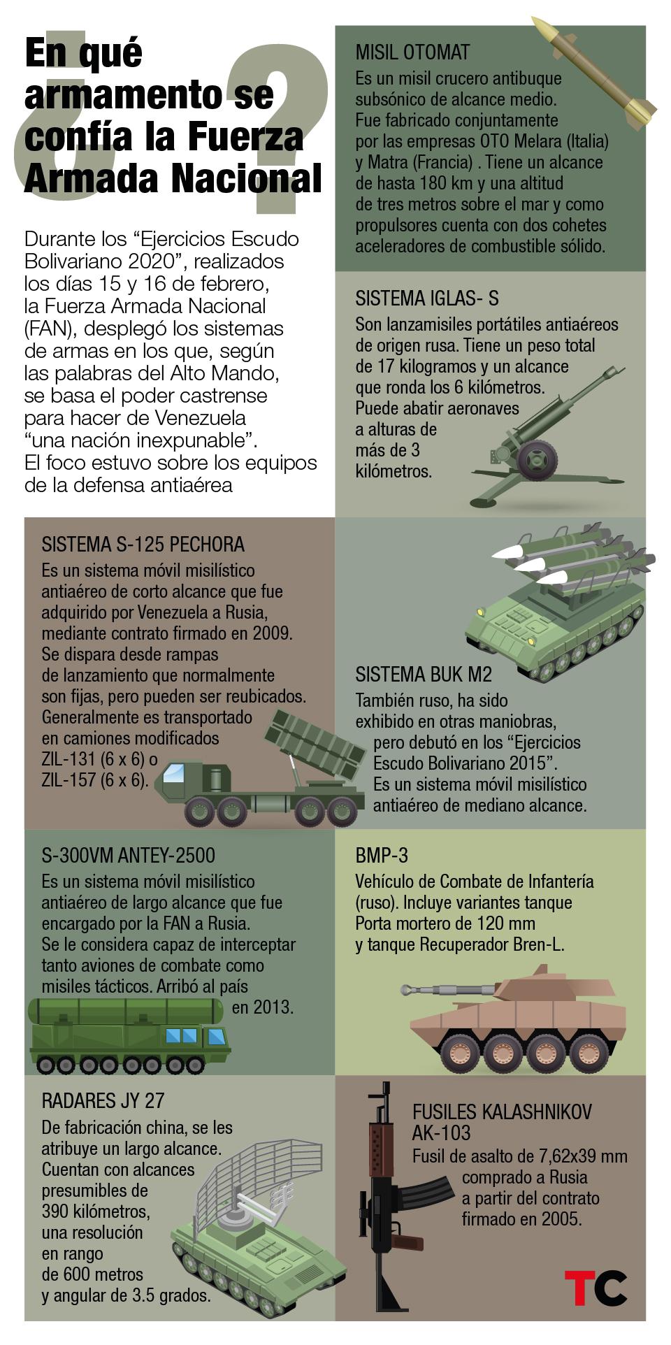 sistemas de armas