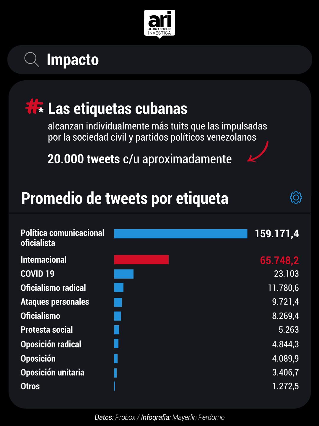 ARI etiquetas tendencias bots cubano