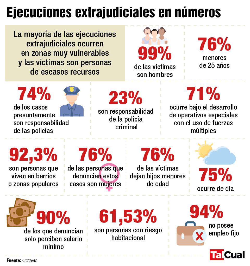 Ejecuciones extrajudiciales
