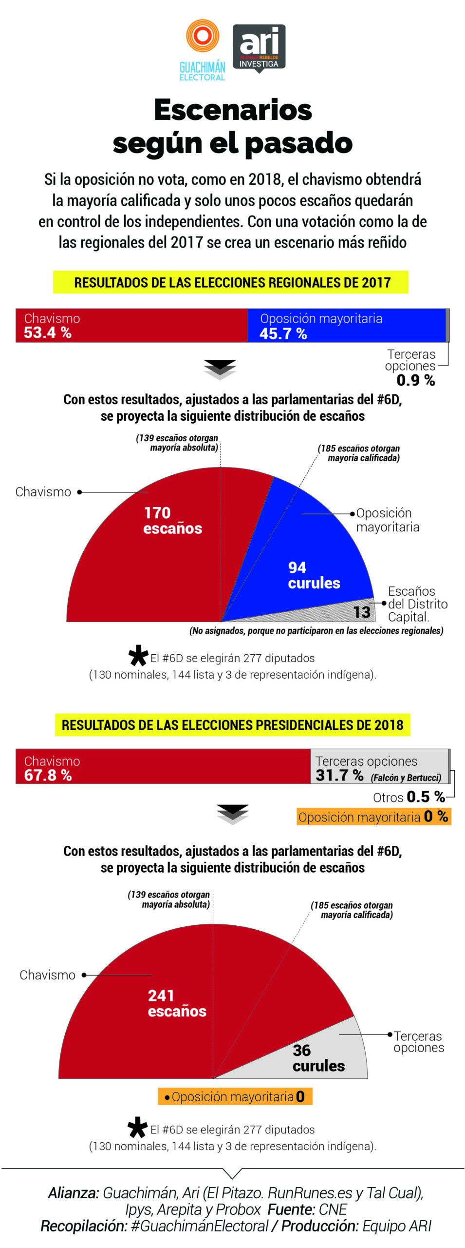 La abstención beneficia al chavismo