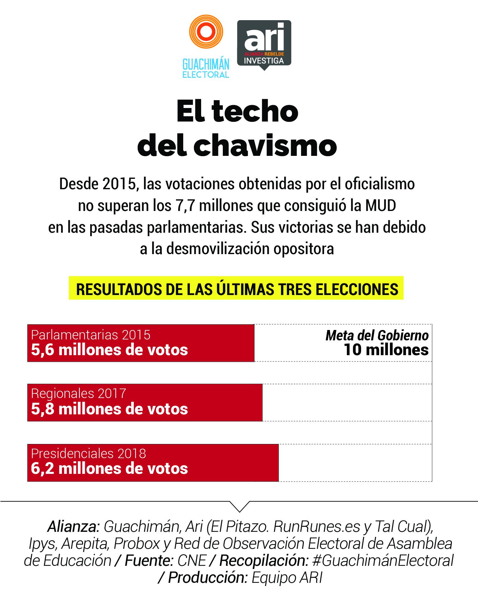 #GuachimánElectoral