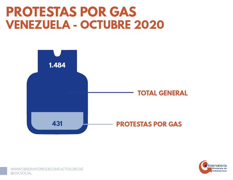 OVCS Octubre 2020 protestas gas