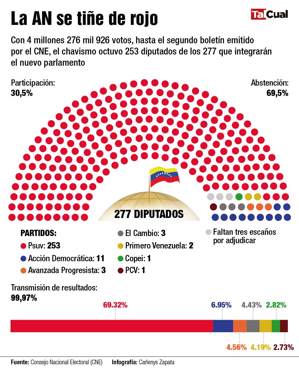 nueva Asamblea Nacional PSUV