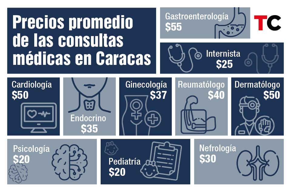Precios promedios de la salud en Venezuela