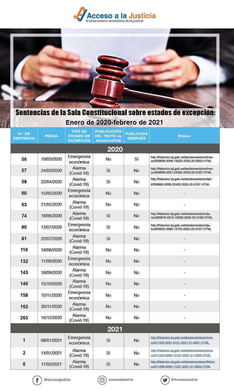 acceso a la justicia - sentencias tsj