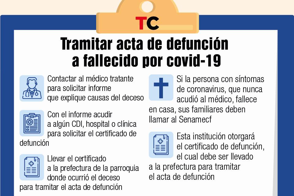 acta defunción covid-19