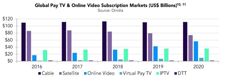 Cableras contra servicios de streaming