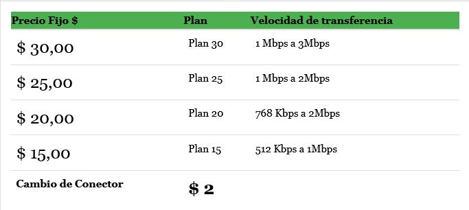 Esta cobra $30 a cambio de una conexión de apenas 3Mbps