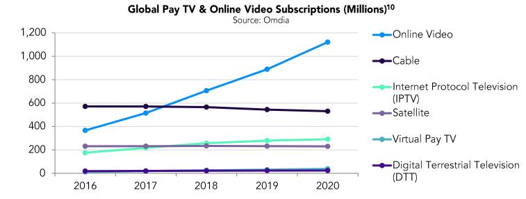 servicios de streaming ganan suscriptores