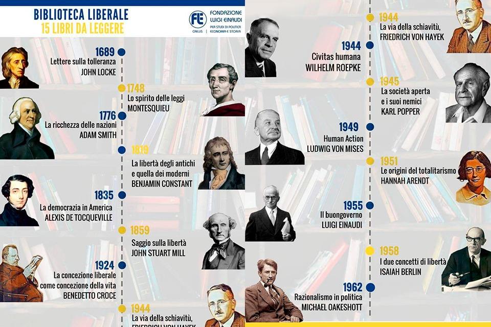Liberalismo bibliografía recomendada