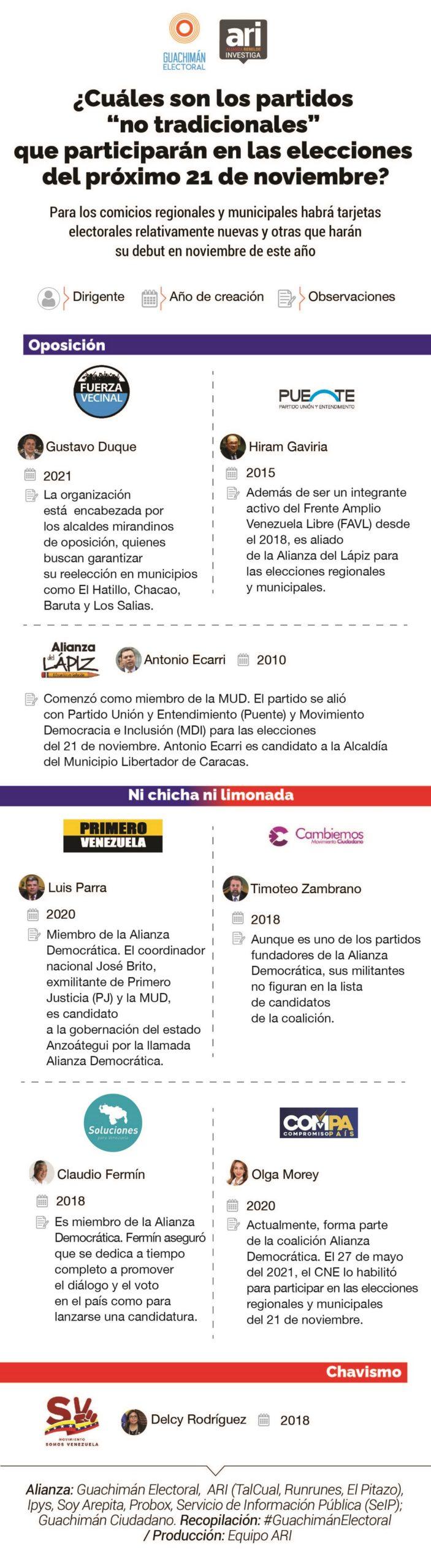 Infografía partidos políticos Guachimán