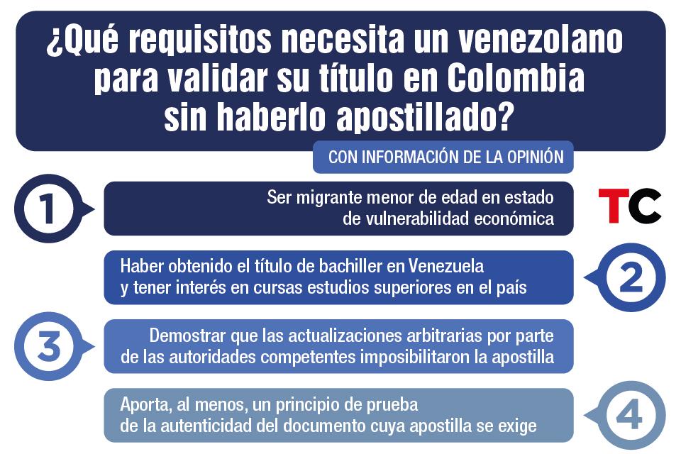 Validar Título de bachiller Colombia