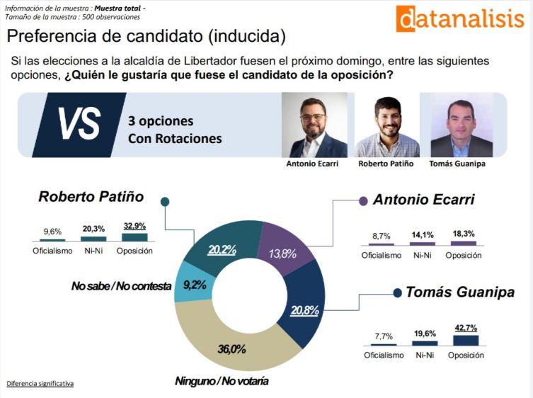 Datanálisis Libertadr Patiño Guanipa 2021 02