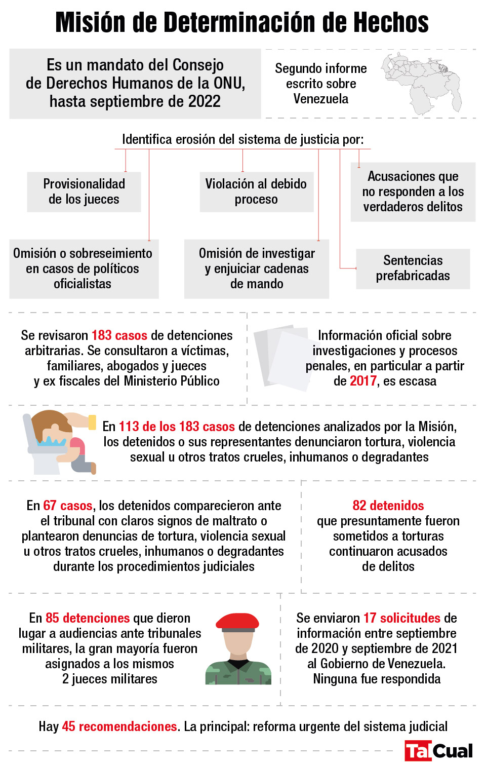 Infografía Justicia