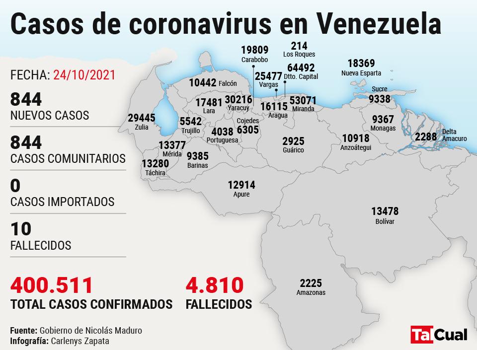 Venezuela rebasó el #24Oct los 400.000 casos históricos de covid-19