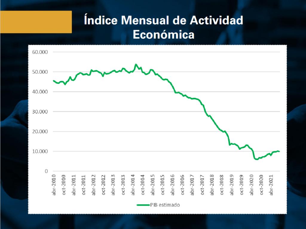 No acaba la recesión: actividad económica se ha contraído apenas 2,7% en lo que va de año